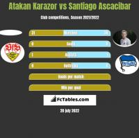 Atakan Karazor vs Santiago Ascacibar h2h player stats
