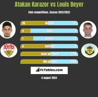 Atakan Karazor vs Louis Beyer h2h player stats