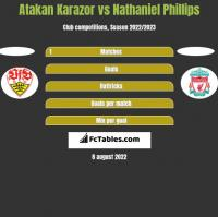 Atakan Karazor vs Nathaniel Phillips h2h player stats