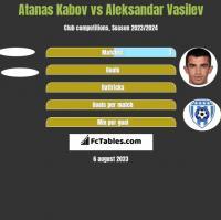 Atanas Kabov vs Aleksandar Vasilev h2h player stats