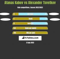 Atanas Kabov vs Alexander Tsvetkov h2h player stats