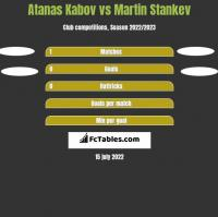 Atanas Kabov vs Martin Stankev h2h player stats