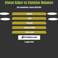 Atanas Kabov vs Stanislav Malamov h2h player stats