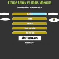 Atanas Kabov vs Gaius Makouta h2h player stats