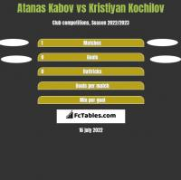 Atanas Kabov vs Kristiyan Kochilov h2h player stats
