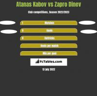 Atanas Kabov vs Zapro Dinev h2h player stats