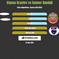 Atanas Krastev vs Connor Randall h2h player stats
