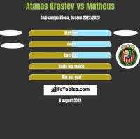 Atanas Krastev vs Matheus h2h player stats