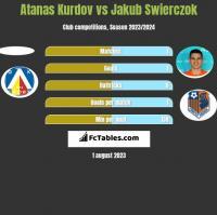 Atanas Kurdov vs Jakub Swierczok h2h player stats