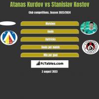 Atanas Kurdov vs Stanislav Kostov h2h player stats