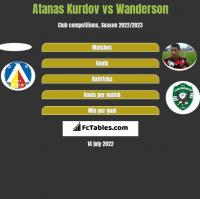 Atanas Kurdov vs Wanderson h2h player stats
