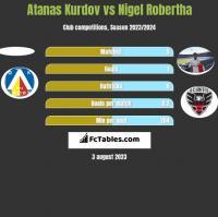 Atanas Kurdov vs Nigel Robertha h2h player stats