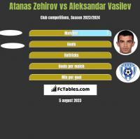 Atanas Zehirov vs Aleksandar Vasilev h2h player stats