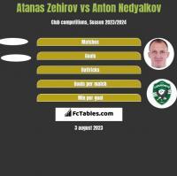 Atanas Zehirov vs Anton Nedyalkov h2h player stats
