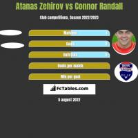 Atanas Zehirov vs Connor Randall h2h player stats