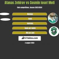 Atanas Zehirov vs Cosmin Iosef Moti h2h player stats