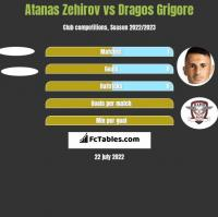 Atanas Zehirov vs Dragos Grigore h2h player stats