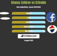Atanas Zehirov vs Erivaldo h2h player stats