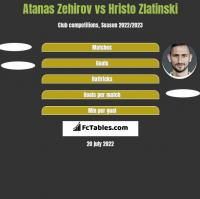Atanas Zehirov vs Hristo Zlatinski h2h player stats