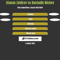 Atanas Zehirov vs Kostadin Nichev h2h player stats