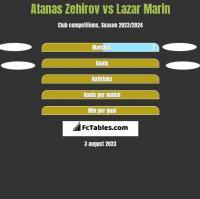 Atanas Zehirov vs Lazar Marin h2h player stats