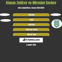 Atanas Zehirov vs Miroslav Enchev h2h player stats