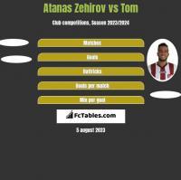 Atanas Zehirov vs Tom h2h player stats