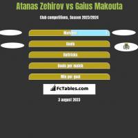 Atanas Zehirov vs Gaius Makouta h2h player stats