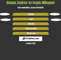 Atanas Zehirov vs Ivaylo Mihaylov h2h player stats