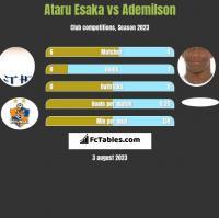 Ataru Esaka vs Ademilson h2h player stats