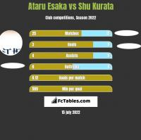 Ataru Esaka vs Shu Kurata h2h player stats