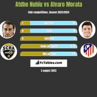 Atdhe Nuhiu vs Alvaro Morata h2h player stats
