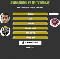 Atdhe Nuhiu vs Barry McKay h2h player stats