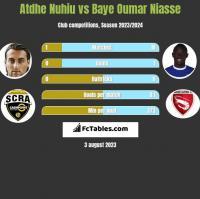 Atdhe Nuhiu vs Baye Oumar Niasse h2h player stats