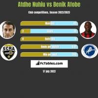 Atdhe Nuhiu vs Benik Afobe h2h player stats