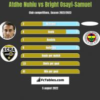 Atdhe Nuhiu vs Bright Osayi-Samuel h2h player stats