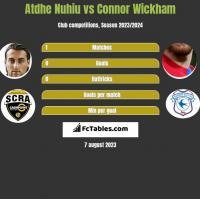 Atdhe Nuhiu vs Connor Wickham h2h player stats