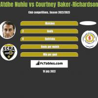 Atdhe Nuhiu vs Courtney Baker-Richardson h2h player stats