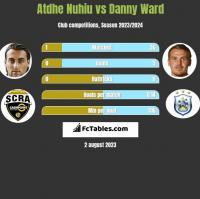 Atdhe Nuhiu vs Danny Ward h2h player stats