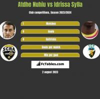 Atdhe Nuhiu vs Idrissa Sylla h2h player stats