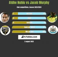 Atdhe Nuhiu vs Jacob Murphy h2h player stats