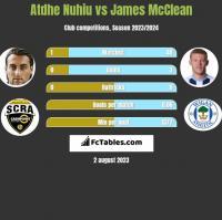 Atdhe Nuhiu vs James McClean h2h player stats