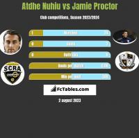 Atdhe Nuhiu vs Jamie Proctor h2h player stats