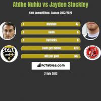 Atdhe Nuhiu vs Jayden Stockley h2h player stats
