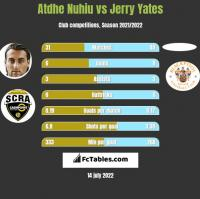 Atdhe Nuhiu vs Jerry Yates h2h player stats