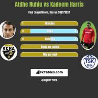 Atdhe Nuhiu vs Kadeem Harris h2h player stats