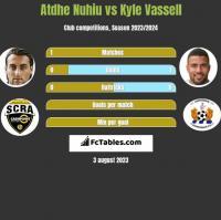Atdhe Nuhiu vs Kyle Vassell h2h player stats