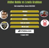 Atdhe Nuhiu vs Lewis Grabban h2h player stats