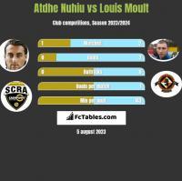 Atdhe Nuhiu vs Louis Moult h2h player stats