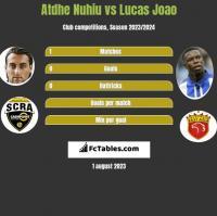 Atdhe Nuhiu vs Lucas Joao h2h player stats